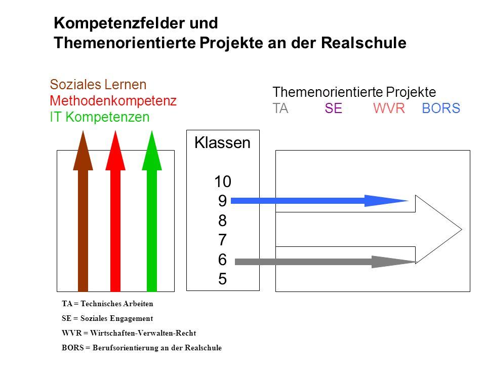 Soziales Lernen Methodenkompetenz IT Kompetenzen Themenorientierte Projekte TA SE WVR BORS Klassen 10 9 8 7 6 5 Kompetenzfelder und Themenorientierte