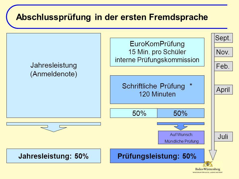 Jahresleistung: 50%Prüfungsleistung: 50% Auf Wunsch: Mündliche Prüfung 50% EuroKomPrüfung 15 Min. pro Schüler interne Prüfungskommission Schriftliche
