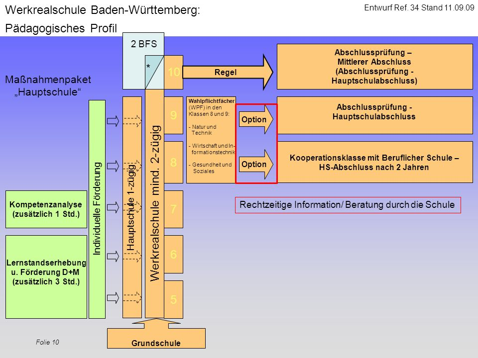 Folie 10 5 6 7 8 9 Werkrealschule Baden-Württemberg: Pädagogisches Profil Werkrealschule mind. 2-zügig Option Grundschule Lernstandserhebung u. Förder