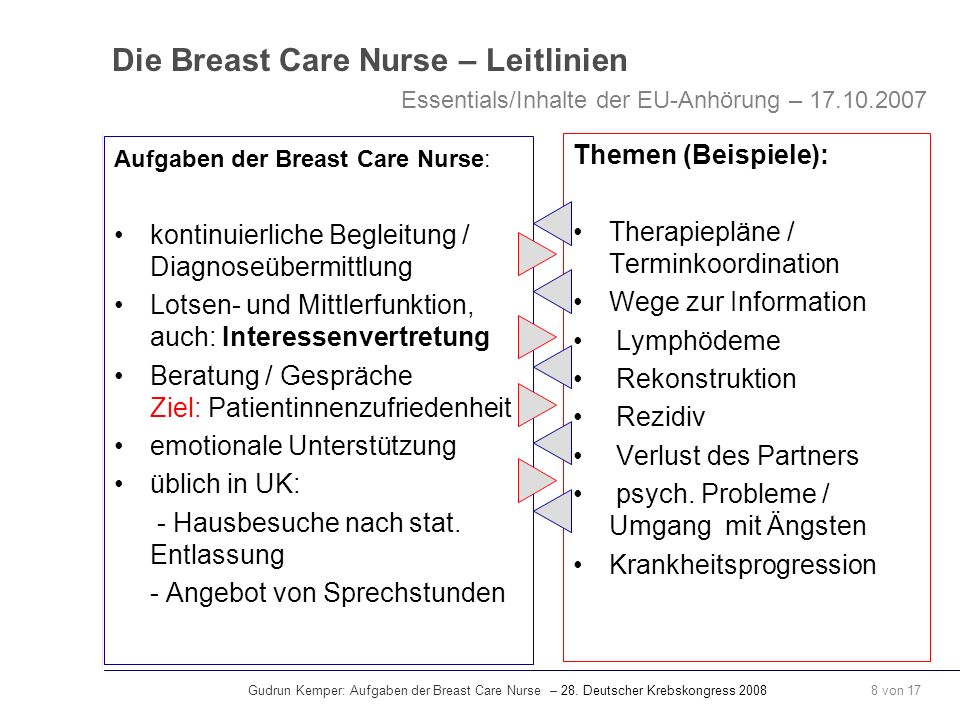 Gudrun Kemper: Aufgaben der Breast Care Nurse – 28. Deutscher Krebskongress 2008 8 von 17 Die Breast Care Nurse – Leitlinien Aufgaben der Breast Care