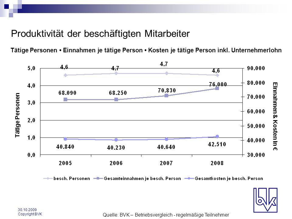 30.10.2009 Copyright BVK Produktivität der beschäftigten Mitarbeiter Tätige Personen Einnahmen je tätige Person Kosten je tätige Person inkl. Unterneh