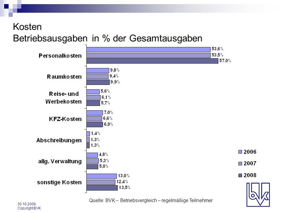 30.10.2009 Copyright BVK Kosten Betriebsausgaben in % der Gesamtausgaben Quelle: BVK – Betriebsvergleich – regelmäßige Teilnehmer