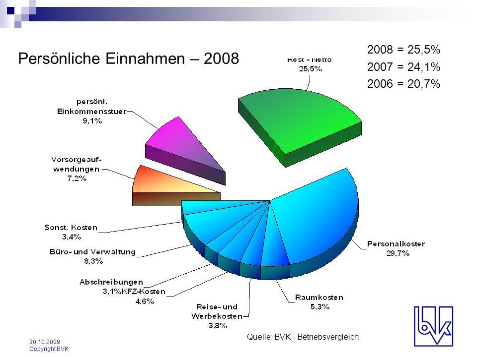 30.10.2009 Copyright BVK Persönliche Einnahmen – 2008 Quelle: BVK - Betriebsvergleich 2008 = 25,5% 2007 = 24,1% 2006 = 20,7%