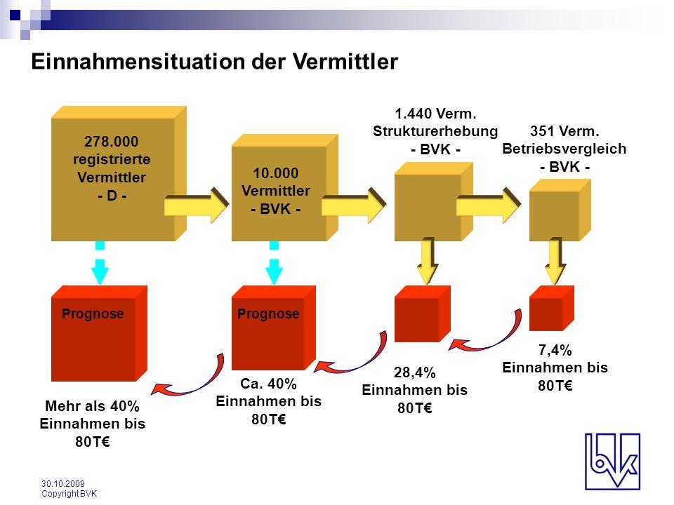 30.10.2009 Copyright BVK Einnahmensituation der Vermittler 278.000 registrierte Vermittler - D - 10.000 Vermittler - BVK - 1.440 Verm. Strukturerhebun