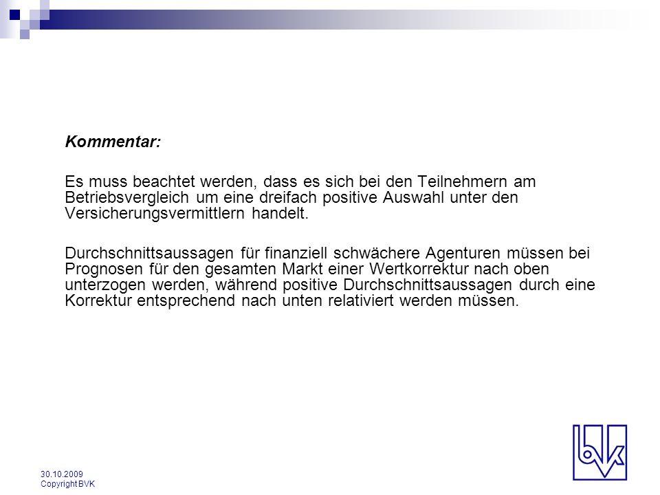 30.10.2009 Copyright BVK Kommentar: Es muss beachtet werden, dass es sich bei den Teilnehmern am Betriebsvergleich um eine dreifach positive Auswahl u