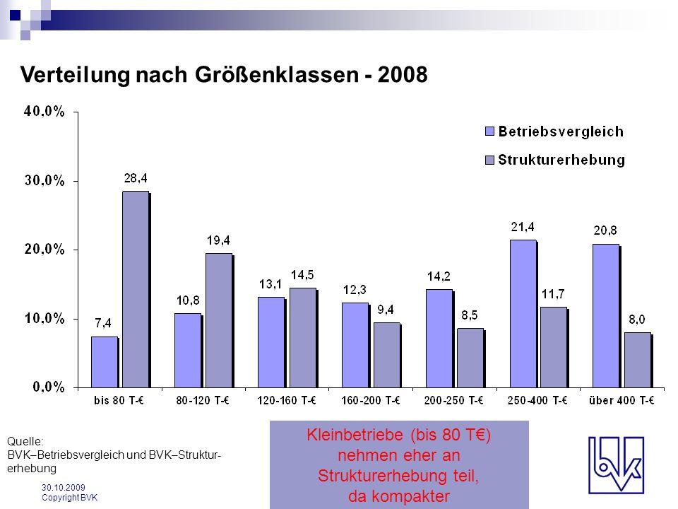 30.10.2009 Copyright BVK Verteilung nach Größenklassen - 2008 Quelle: BVK–Betriebsvergleich und BVK–Struktur- erhebung Kleinbetriebe (bis 80 T) nehmen