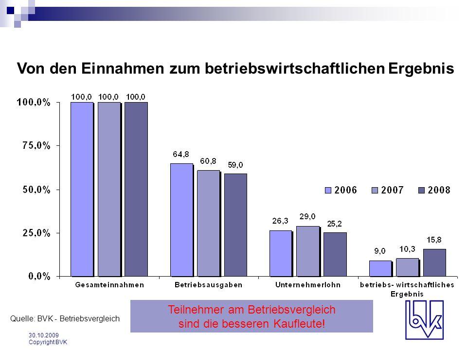 30.10.2009 Copyright BVK Von den Einnahmen zum betriebswirtschaftlichen Ergebnis Quelle: BVK - Betriebsvergleich Teilnehmer am Betriebsvergleich sind