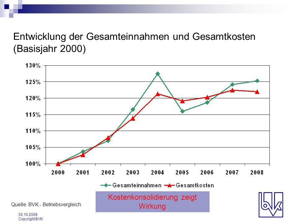 30.10.2009 Copyright BVK Entwicklung der Gesamteinnahmen und Gesamtkosten (Basisjahr 2000) Quelle: BVK - Betriebsvergleich Kostenkonsolidierung zeigt