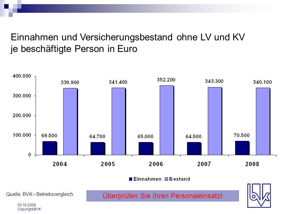 30.10.2009 Copyright BVK Einnahmen und Versicherungsbestand ohne LV und KV je beschäftigte Person in Euro Quelle: BVK - Betriebsvergleich Überprüfen S