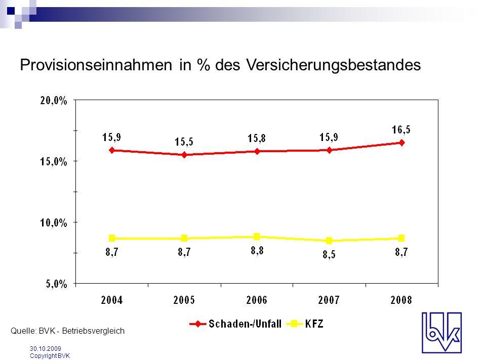 30.10.2009 Copyright BVK Provisionseinnahmen in % des Versicherungsbestandes Quelle: BVK - Betriebsvergleich