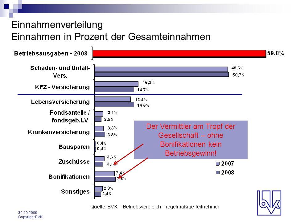 30.10.2009 Copyright BVK Einnahmenverteilung Einnahmen in Prozent der Gesamteinnahmen Quelle: BVK – Betriebsvergleich – regelmäßige Teilnehmer Der Ver