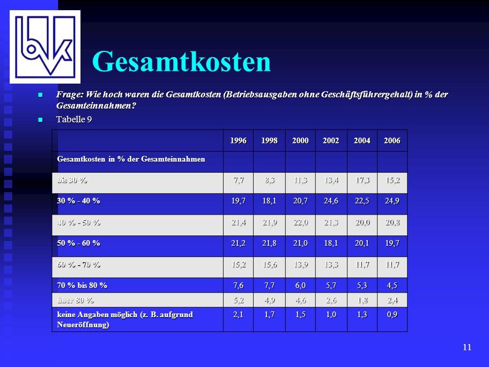 11 Gesamtkosten Frage: Wie hoch waren die Gesamtkosten (Betriebsausgaben ohne Geschäftsführergehalt) in % der Gesamteinnahmen.