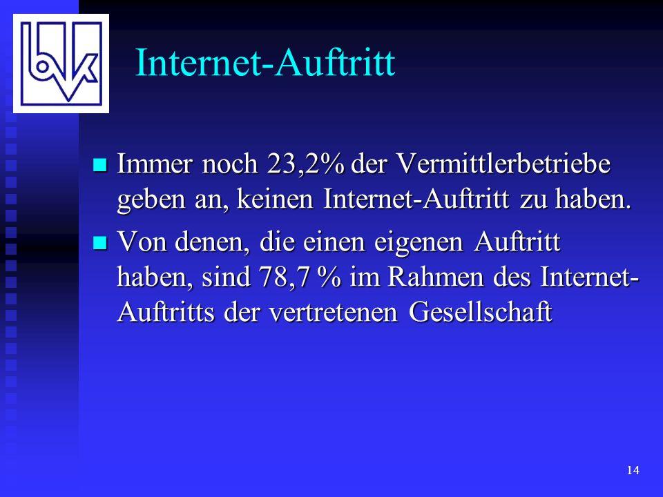 14 Internet-Auftritt Immer noch 23,2% der Vermittlerbetriebe geben an, keinen Internet-Auftritt zu haben.