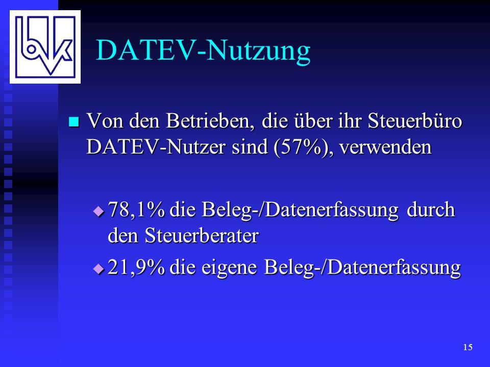 15 DATEV-Nutzung Von den Betrieben, die über ihr Steuerbüro DATEV-Nutzer sind (57%), verwenden Von den Betrieben, die über ihr Steuerbüro DATEV-Nutzer sind (57%), verwenden 78,1% die Beleg-/Datenerfassung durch den Steuerberater 78,1% die Beleg-/Datenerfassung durch den Steuerberater 21,9% die eigene Beleg-/Datenerfassung 21,9% die eigene Beleg-/Datenerfassung