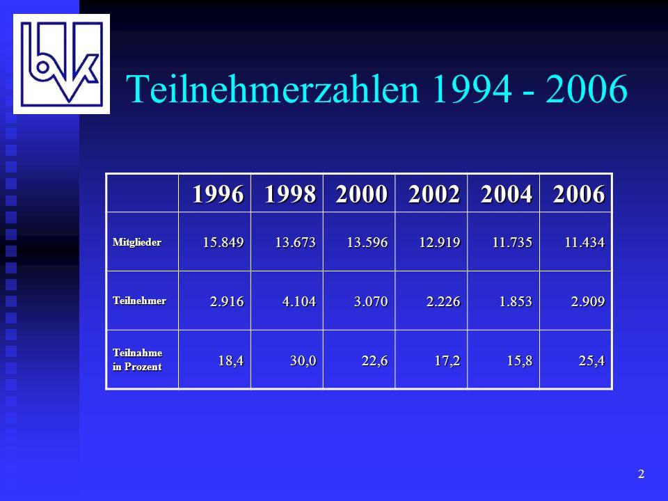 2 Teilnehmerzahlen 1994 - 2006 199619982000200220042006 Mitglieder15.84913.67313.59612.91911.73511.434 Teilnehmer2.9164.1043.0702.2261.8532.909 Teilnahme in Prozent 18,430,022,617,215,825,4
