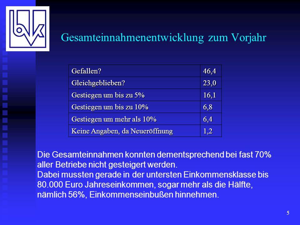 6 Bonifikation Frage: Sieht Ihr Vertretervertrag grundsätzlich produktionsabhängige Vergütungen (z.