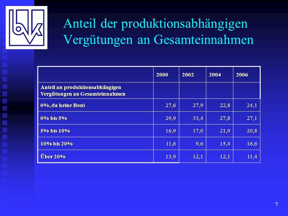 8 KfZ-Provisionen und KfZ-Bestände Fragen: Welcher prozentuale Anteil der Beitragseinnahmen (Bestand ohne Leben und Kranken) entfällt auf die Kraftfahrtversicherung und wie hoch ist Ihr Regelprovisionssatz.