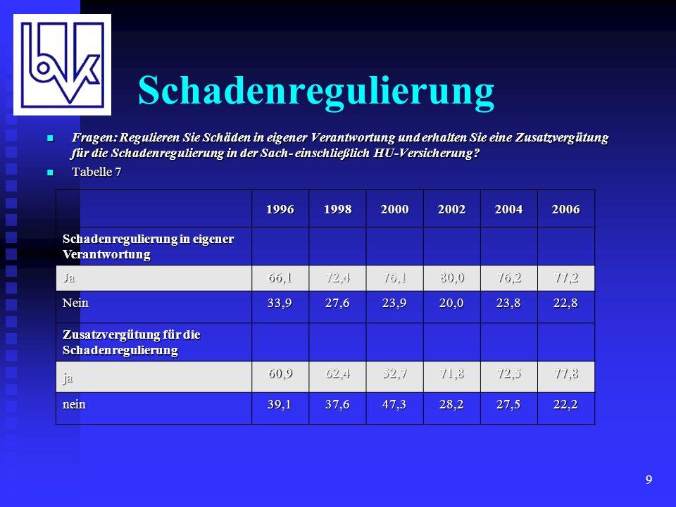 10 Schadenregulierung 2 199619982000200220042006 Schadenregulierung in eigener Verantwortung in der Kraftfahrtversicherung ja60,962,452,771,866,967,6 nein39,137,647,328,233,132,4 Zusatzvergütung für die Schadenregulierung in der Kraftfahrtversicherung ja60,161,346,974,876,378,1 nein39,938,753,125,223,721,9 Tabelle 8