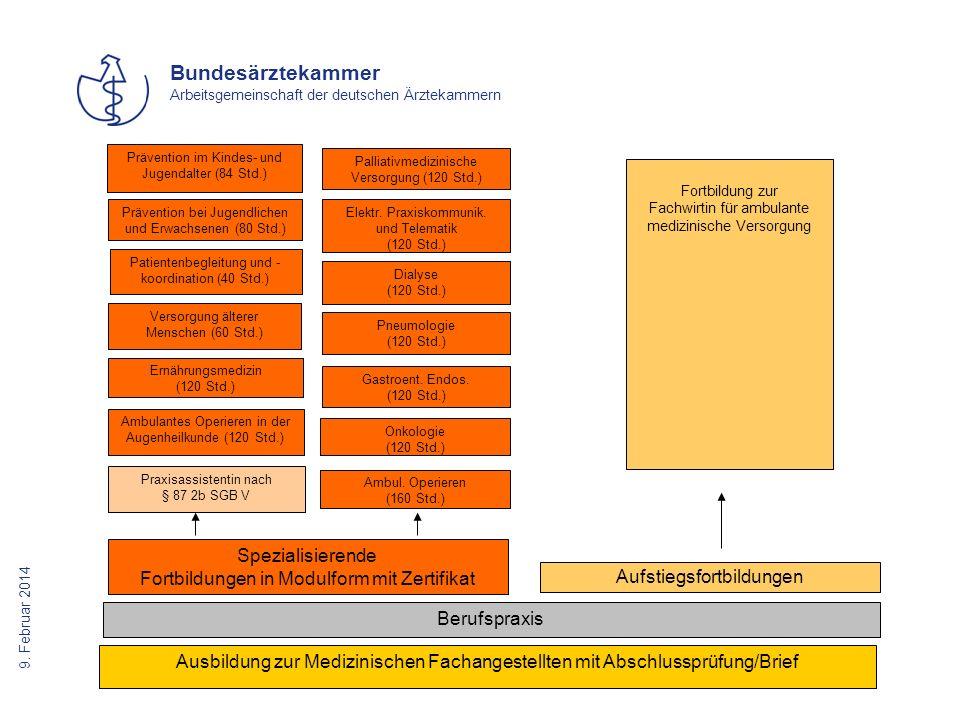 9. Februar 2014 Bundesärztekammer Arbeitsgemeinschaft der deutschen Ärztekammern Ausbildung zur Medizinischen Fachangestellten mit Abschlussprüfung/Br