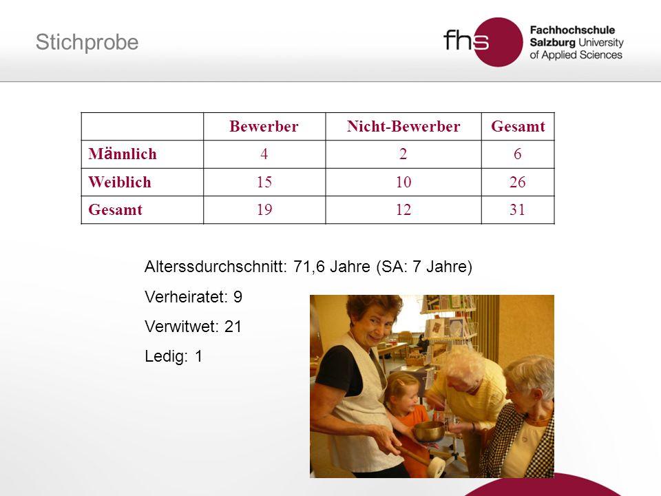 Stichprobe BewerberNicht-BewerberGesamt M ä nnlich 426 Weiblich151026 Gesamt191231 Alterssdurchschnitt: 71,6 Jahre (SA: 7 Jahre) Verheiratet: 9 Verwit