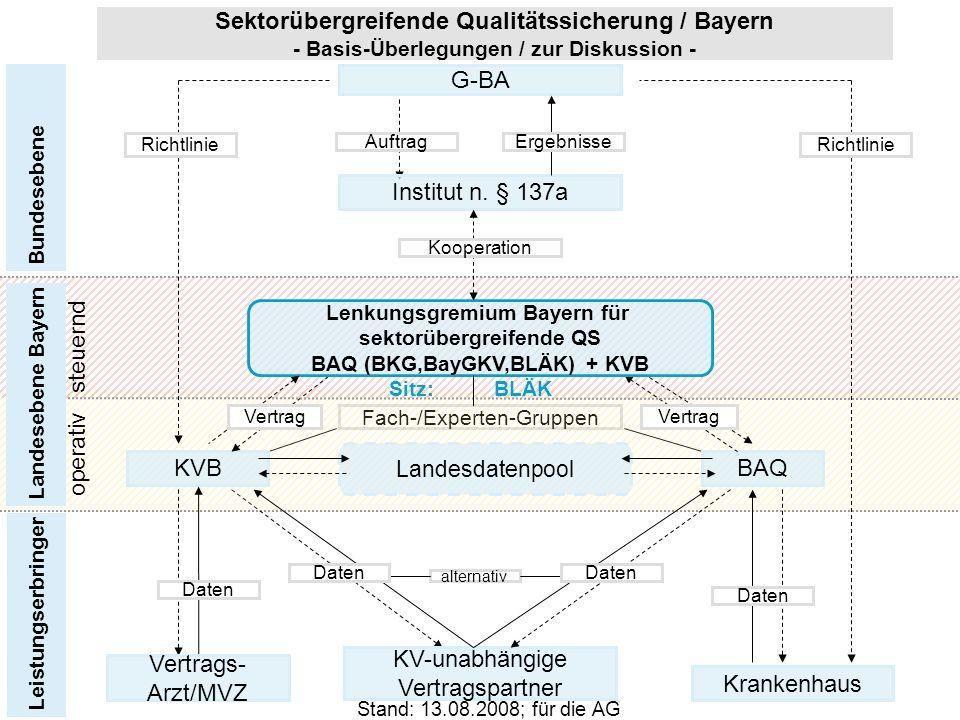 Dr. med. Klaus Ottmann Bericht 66. Bayerischer Ärztetag Stand: 13.08.2008; für die AG Fach-/Experten-Gruppen Sektorübergreifende Qualitätssicherung /