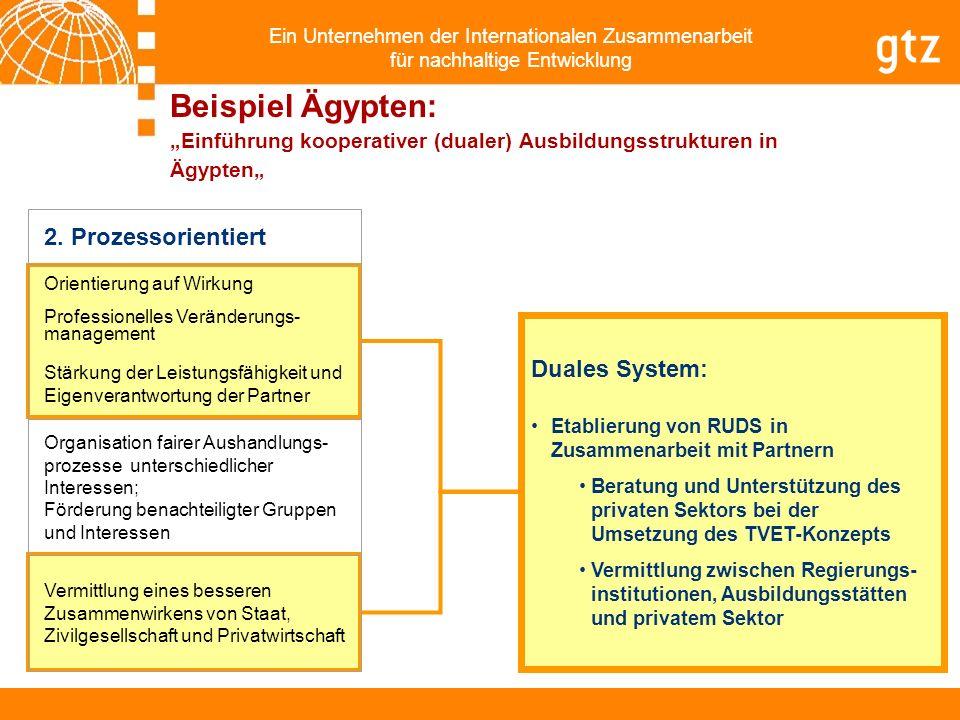 Ein Unternehmen der Internationalen Zusammenarbeit für nachhaltige Entwicklung Duales System: Etablierung von RUDS in Zusammenarbeit mit Partnern Bera