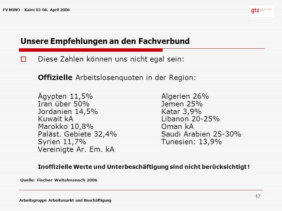 17 Unsere Empfehlungen an den Fachverbund Diese Zahlen können uns nicht egal sein: Offizielle Arbeitslosenquoten in der Region: Ägypten 11,5%Algerien 26% Iran über 50%Jemen 25% Jordanien 14,5%Katar 3,9% Kuwait kALibanon 20-25% Marokko 10,8%Oman kA Paläst.