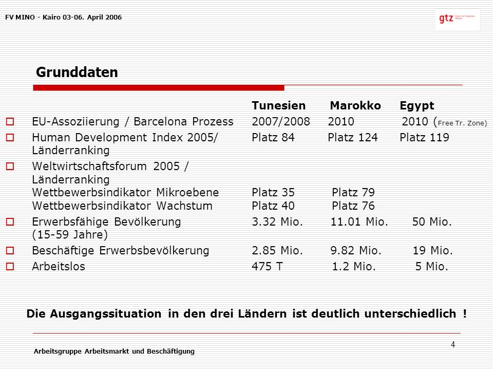 4 Grunddaten Tunesien MarokkoEgypt EU-Assoziierung / Barcelona Prozess2007/2008 2010 2010 ( Free Tr.