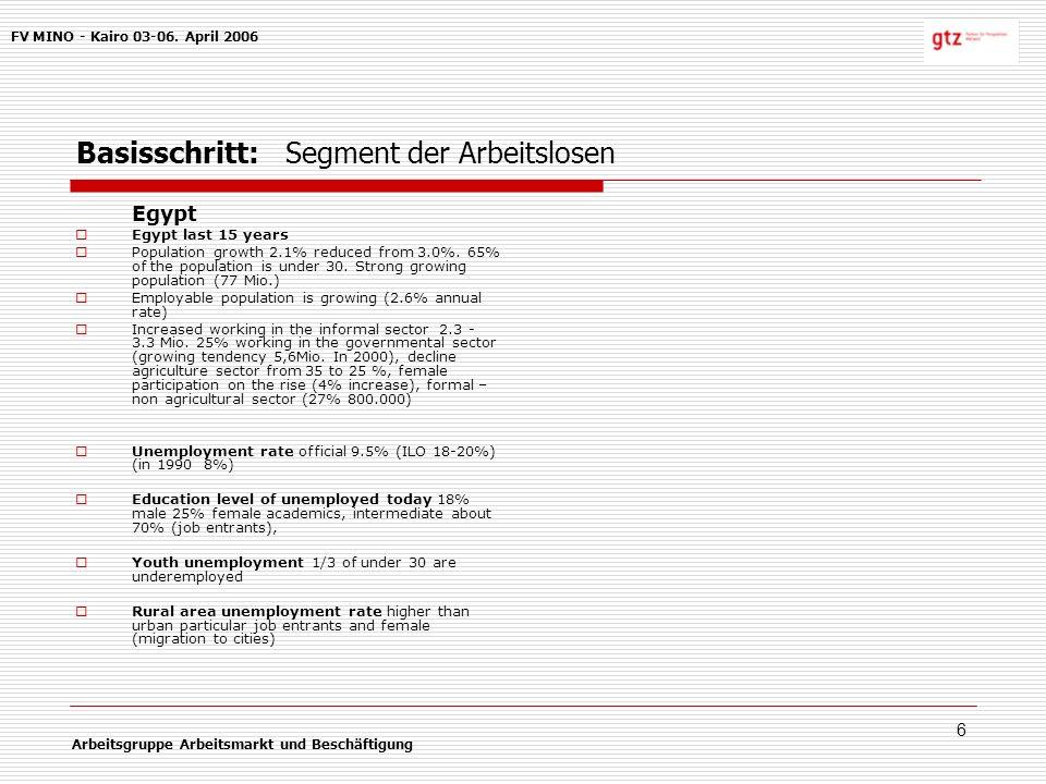 6 Basisschritt:Segment der Arbeitslosen FV MINO - Kairo 03-06.