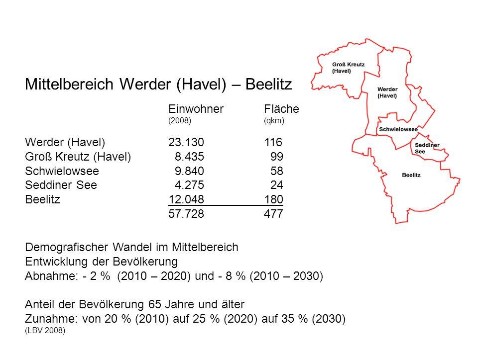Mittelbereich Werder (Havel) – Beelitz Einwohner Fläche (2008) (qkm) Werder (Havel)23.130116 Groß Kreutz (Havel) 8.435 99 Schwielowsee 9.840 58 Seddin