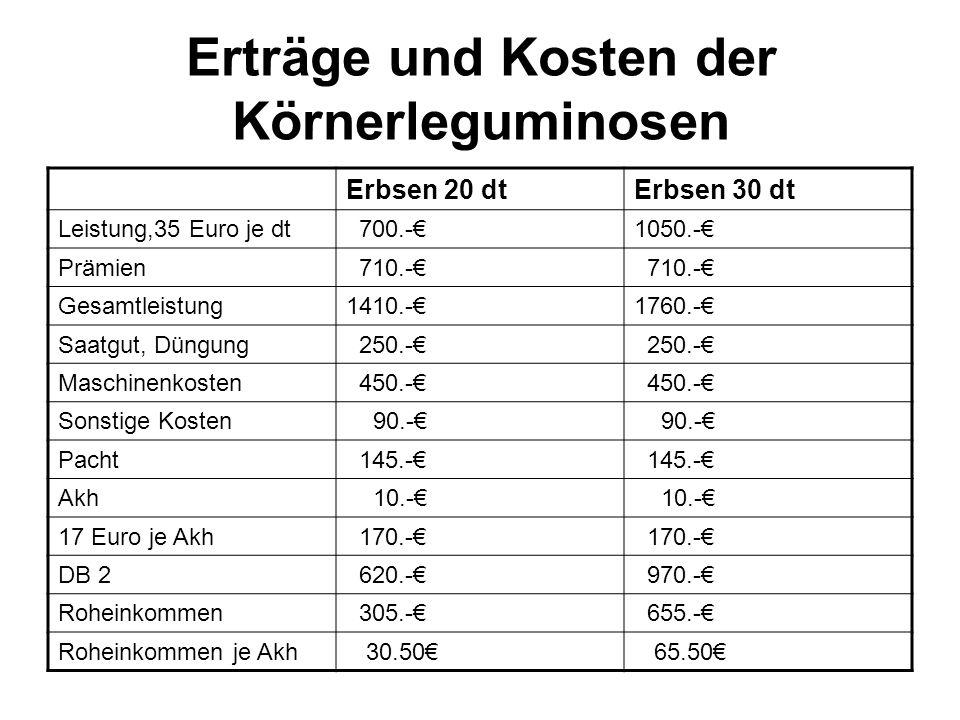 Erträge und Kosten der Körnerleguminosen Erbsen 20 dtErbsen 30 dt Leistung,35 Euro je dt 700.-1050.- Prämien 710.- Gesamtleistung1410.-1760.- Saatgut, Düngung 250.- Maschinenkosten 450.- Sonstige Kosten 90.- Pacht 145.- Akh 10.- 17 Euro je Akh 170.- DB 2 620.- 970.- Roheinkommen 305.- 655.- Roheinkommen je Akh 30.50 65.50