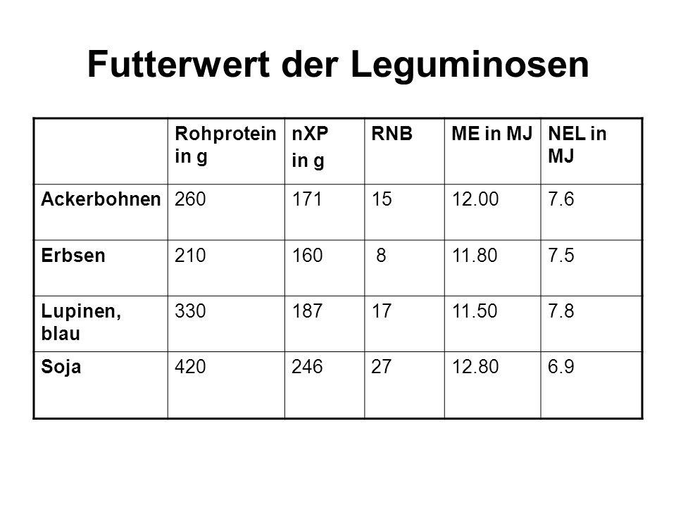 Futterwert der Leguminosen Rohprotein in g nXP in g RNBME in MJNEL in MJ Ackerbohnen2601711512.007.6 Erbsen210160 811.807.5 Lupinen, blau 3301871711.507.8 Soja4202462712.806.9