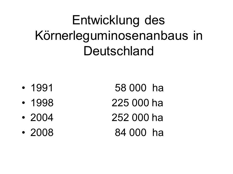Entwicklung des Körnerleguminosenanbaus in Deutschland 199158 000 ha 1998 225 000 ha 2004 252 000 ha 200884 000 ha