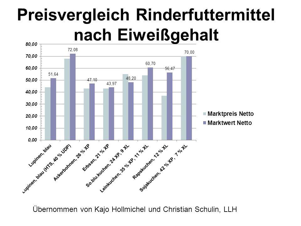 Preisvergleich Rinderfuttermittel nach Eiweißgehalt Übernommen von Kajo Hollmichel und Christian Schulin, LLH