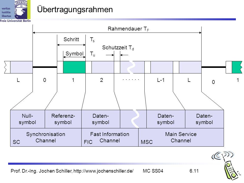 Prof. Dr.-Ing. Jochen Schiller, http://www.jochenschiller.de/MC SS046.11 Übertragungsrahmen Synchronisation Channel SC Main Service Channel FIC MSC Nu