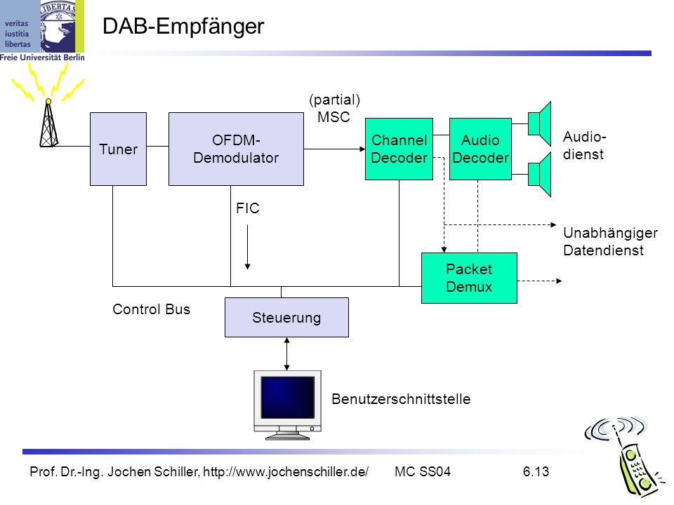 Prof. Dr.-Ing. Jochen Schiller, http://www.jochenschiller.de/MC SS046.13 DAB-Empfänger Packet Demux Audio Decoder Channel Decoder Unabhängiger Datendi