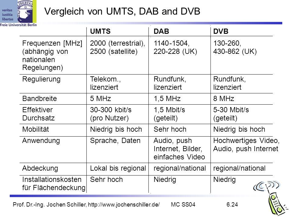 Prof. Dr.-Ing. Jochen Schiller, http://www.jochenschiller.de/MC SS046.24 Vergleich von UMTS, DAB and DVB UMTS DAB DVB Frequenzen [MHz] (abhängig von n