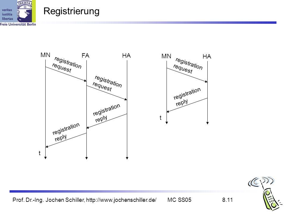 Prof. Dr.-Ing. Jochen Schiller, http://www.jochenschiller.de/MC SS058.11 Registrierung t MN HA registration request registration reply t MN FAHA regis