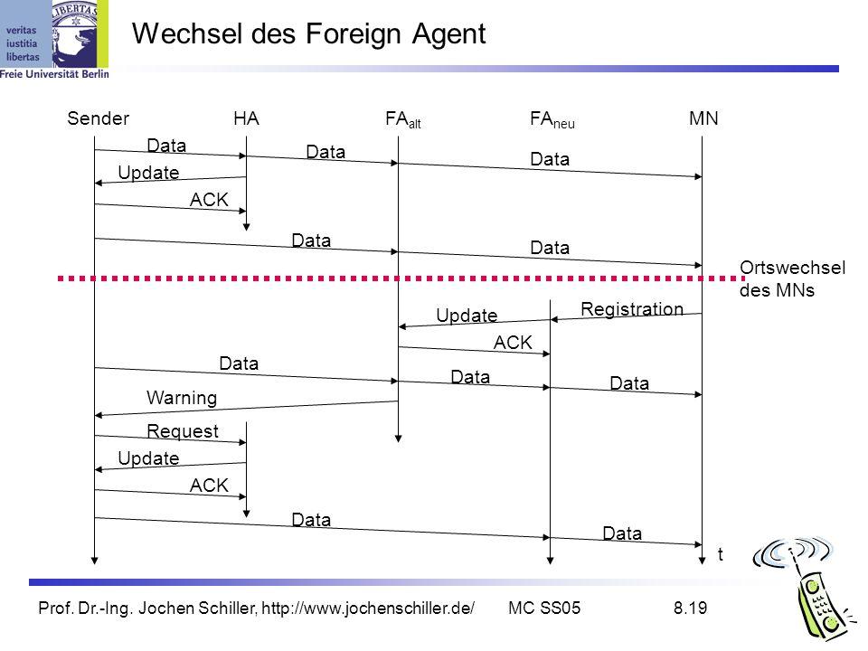Prof. Dr.-Ing. Jochen Schiller, http://www.jochenschiller.de/MC SS058.19 Wechsel des Foreign Agent SenderHAFA alt FA neu MN t Data Update ACK Data Ort
