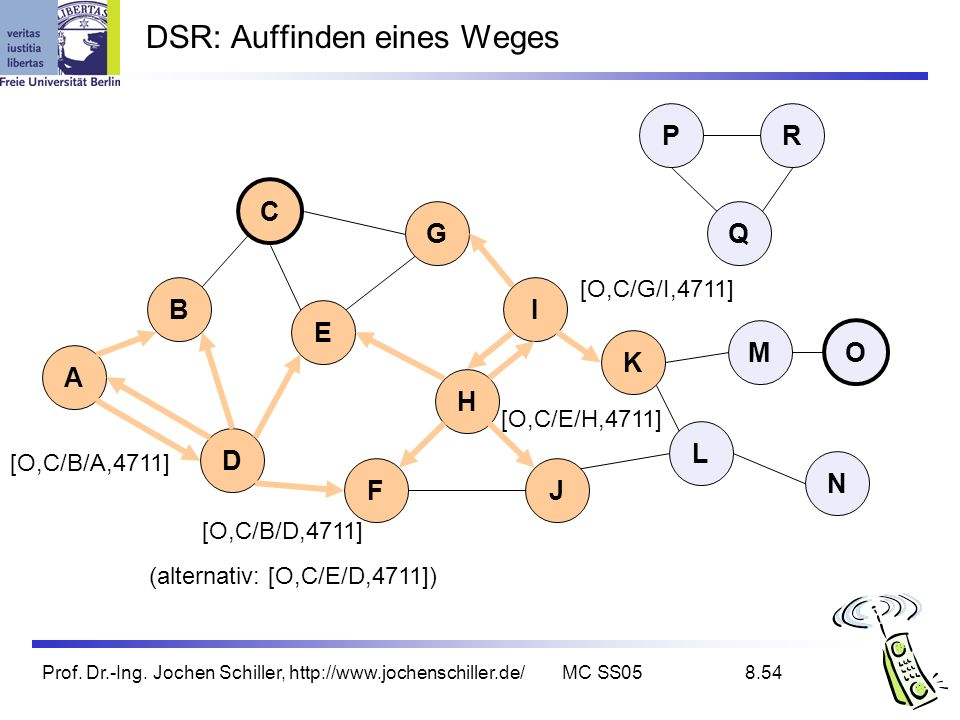 Prof. Dr.-Ing. Jochen Schiller, http://www.jochenschiller.de/MC SS058.54 DSR: Auffinden eines Weges B A C G I D K L E H FJ Q P M N O R [O,C/G/I,4711]