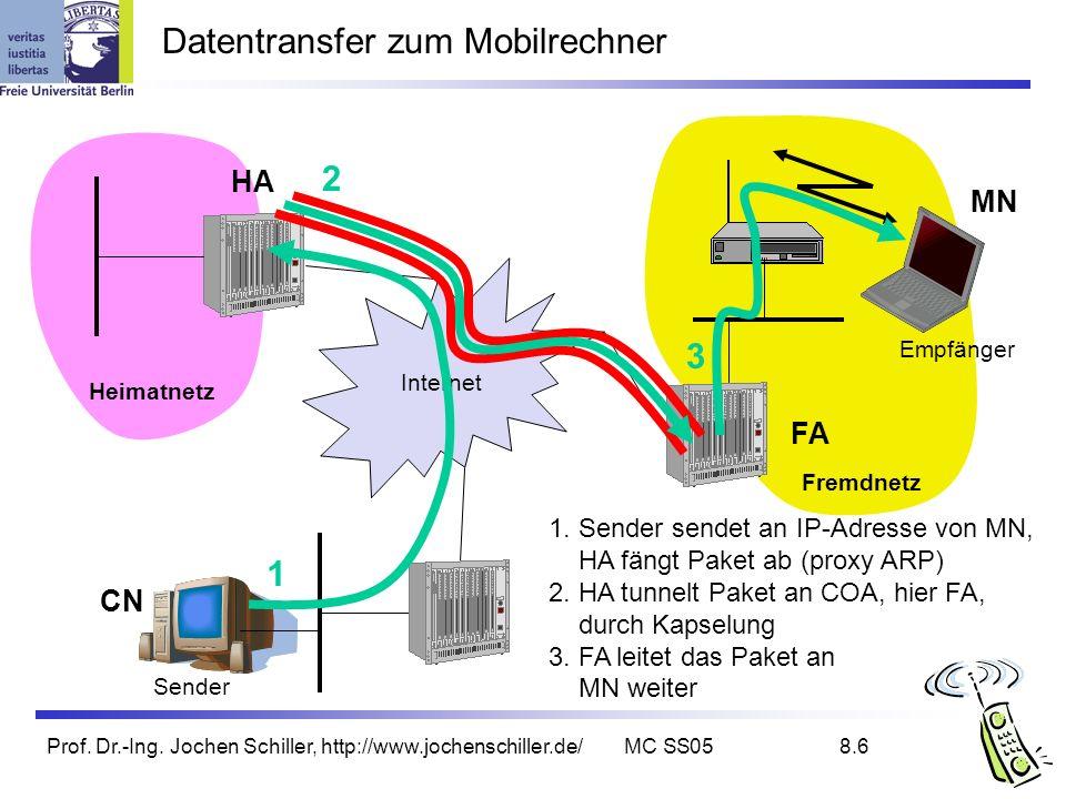 Prof. Dr.-Ing. Jochen Schiller, http://www.jochenschiller.de/MC SS058.6 Datentransfer zum Mobilrechner Internet Sender FA HA MN Heimatnetz Fremdnetz E
