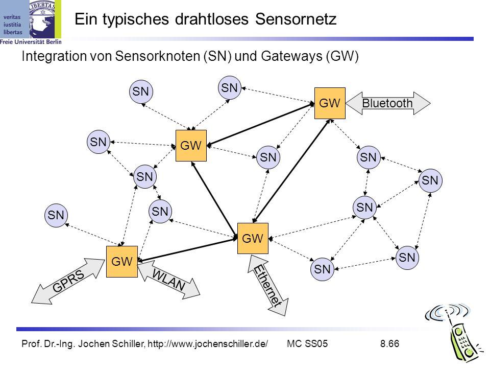 Prof. Dr.-Ing. Jochen Schiller, http://www.jochenschiller.de/MC SS058.66 Ein typisches drahtloses Sensornetz Integration von Sensorknoten (SN) und Gat