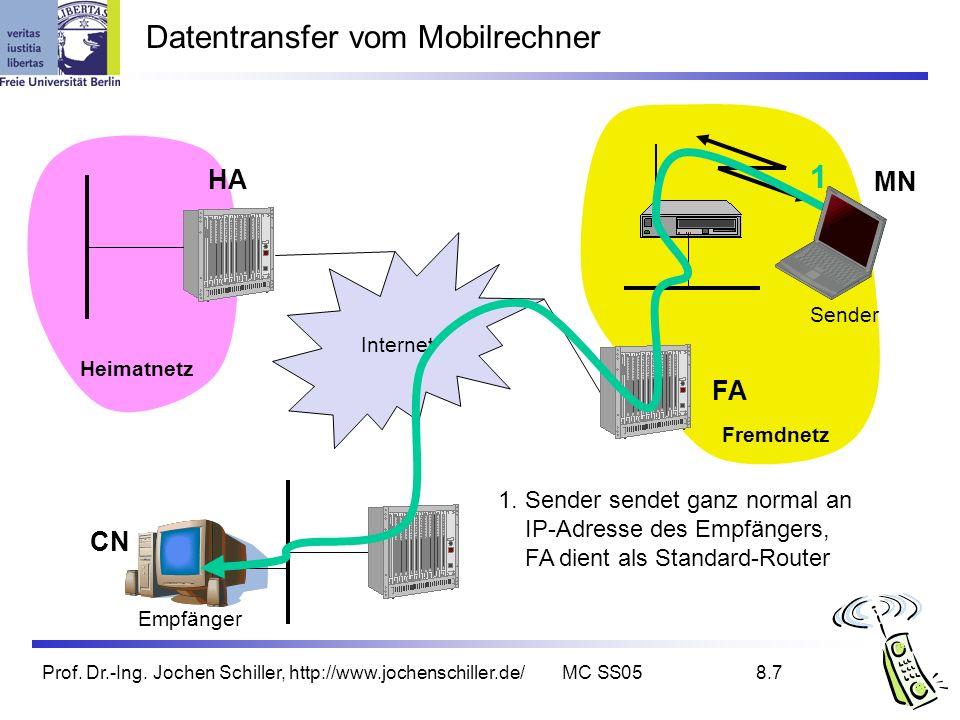 Prof. Dr.-Ing. Jochen Schiller, http://www.jochenschiller.de/MC SS058.7 Datentransfer vom Mobilrechner Internet Empfänger FA HA MN Heimatnetz Fremdnet