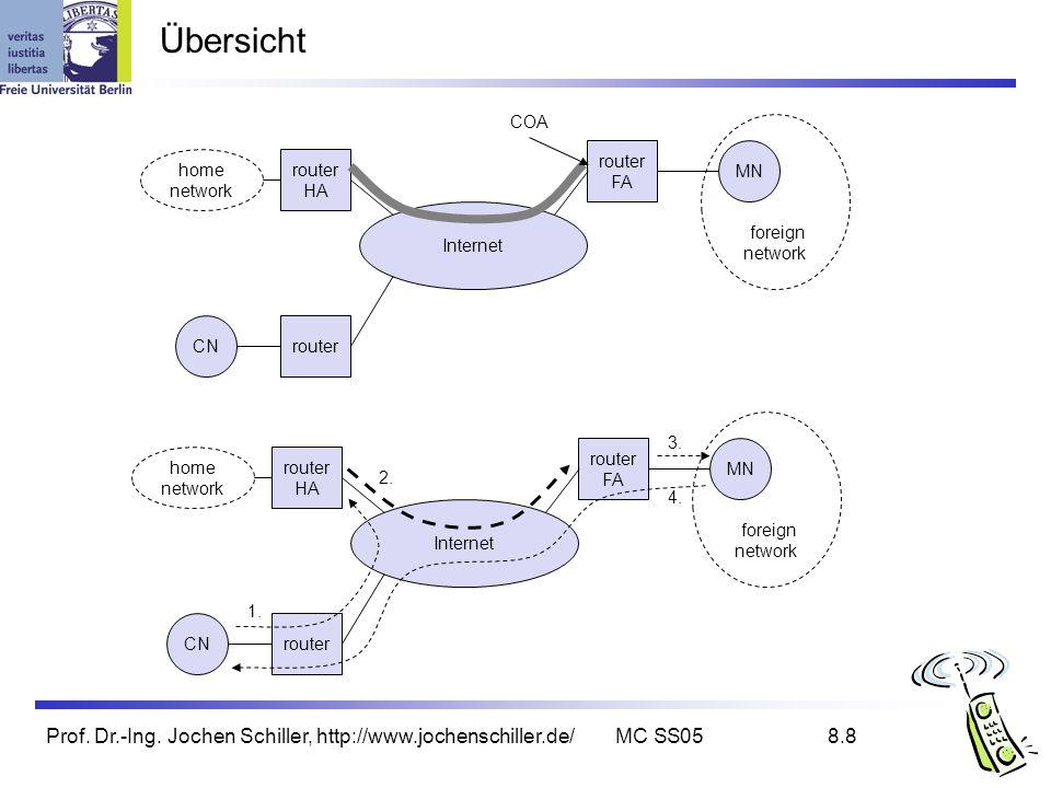 Prof. Dr.-Ing. Jochen Schiller, http://www.jochenschiller.de/MC SS058.8 Übersicht CN router HA router FA Internet router 1. 2. 3. home network MN fore