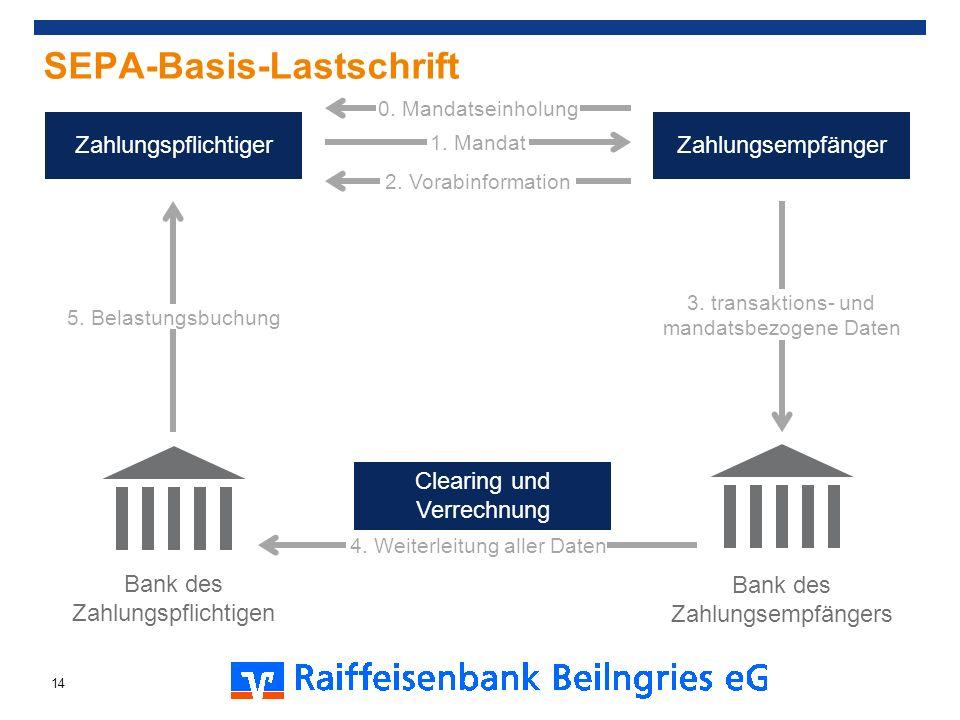 SEPA-Basis-Lastschrift ZahlungspflichtigerZahlungsempfänger Clearing und Verrechnung 0. Mandatseinholung 2. Vorabinformation 1. Mandat 4. Weiterleitun