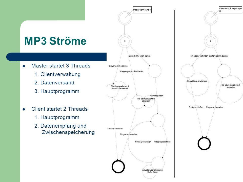 Master startet 3 Threads 1. Clientverwaltung 2. Datenversand 3.