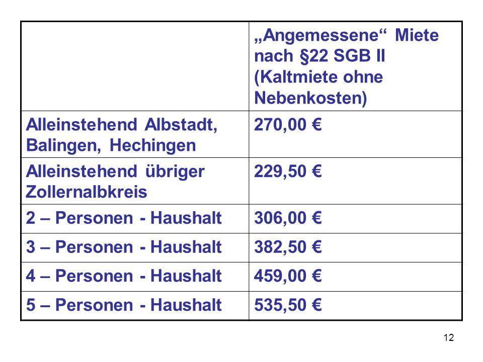 12 Angemessene Miete nach §22 SGB II (Kaltmiete ohne Nebenkosten) Alleinstehend Albstadt, Balingen, Hechingen 270,00 Alleinstehend übriger Zollernalbk