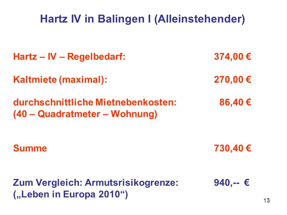 13 Hartz IV in Balingen I (Alleinstehender) Hartz – IV – Regelbedarf:374,00 Kaltmiete (maximal):270,00 durchschnittliche Mietnebenkosten: 86,40 (40 –