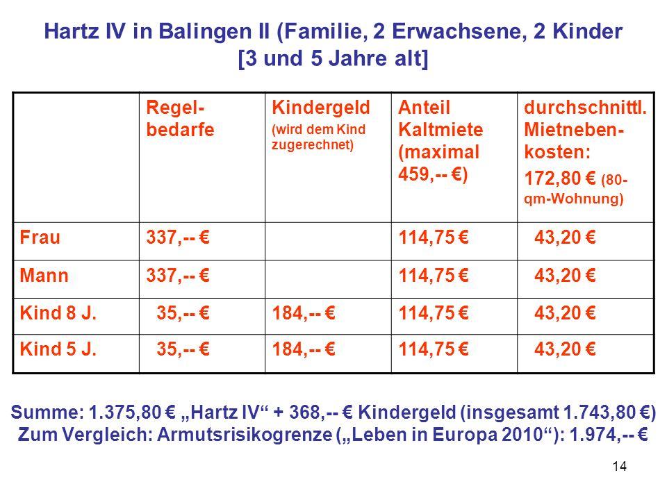 14 Hartz IV in Balingen II (Familie, 2 Erwachsene, 2 Kinder [3 und 5 Jahre alt] Summe: 1.375,80 Hartz IV + 368,-- Kindergeld (insgesamt 1.743,80 ) Zum