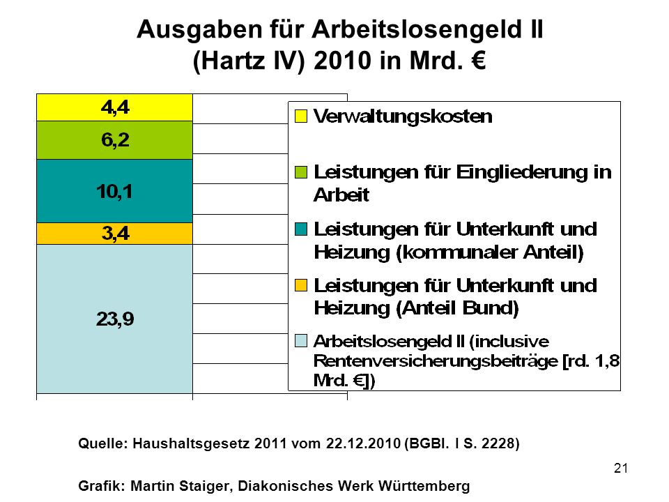 21 Ausgaben für Arbeitslosengeld II (Hartz IV) 2010 in Mrd. Quelle: Haushaltsgesetz 2011 vom 22.12.2010 (BGBl. I S. 2228) Grafik: Martin Staiger, Diak